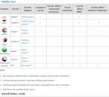 خدمة فيستايم غير متوفرة مع شركات الإتصالات العربية