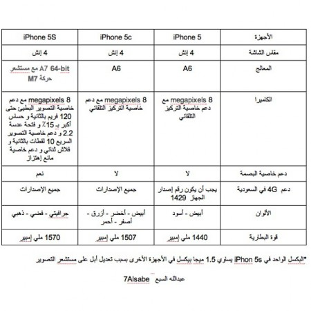 comparing-iphone-5-iphone-5c-iphone-5s-by-7alsabe