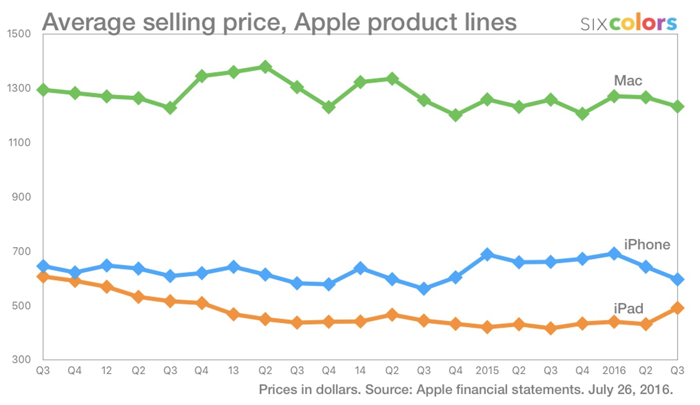 متوسط أسعار المنتجات الرئيسية
