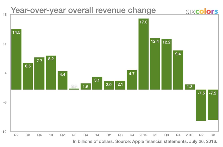 تغير الدخل بين السنوات