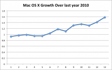 Mac OS X growth in Saudi Arabia