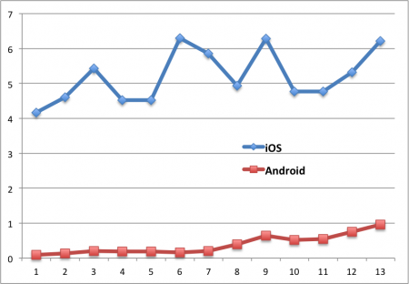 iOS market growth last year